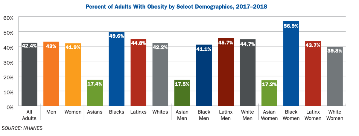 Percentage of Adults with Obesity by Demographic